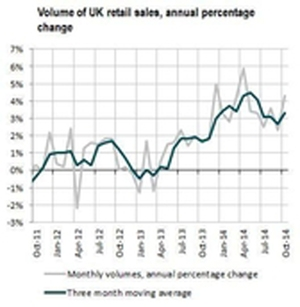 ONS: fierce price competition helps boost October retail sales
